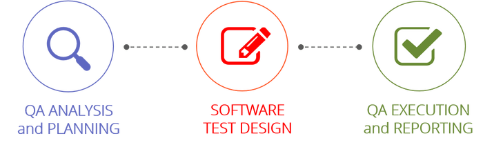 Testing and Quality Assurance Services