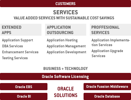 oracle-services