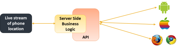 API Development for Marketing Application