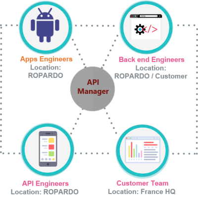 API development process