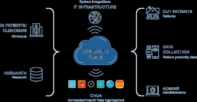 Health Data Integration Platform