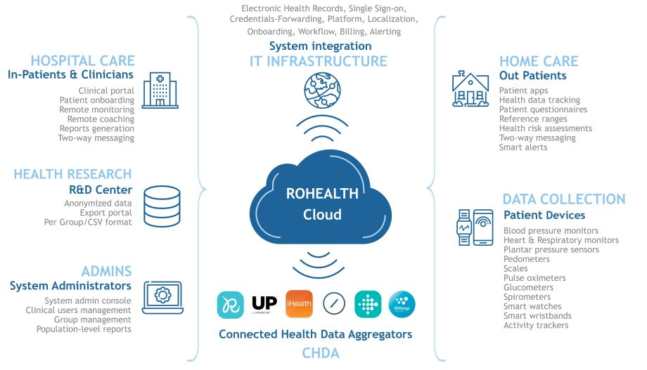 RoHealth_Data-Integration-Platform