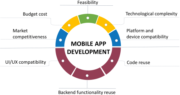 Full-range Mobile Application Development Services